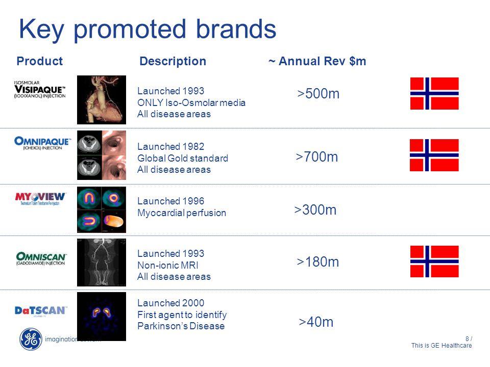 Key promoted brands >500m >700m >300m >180m >40m