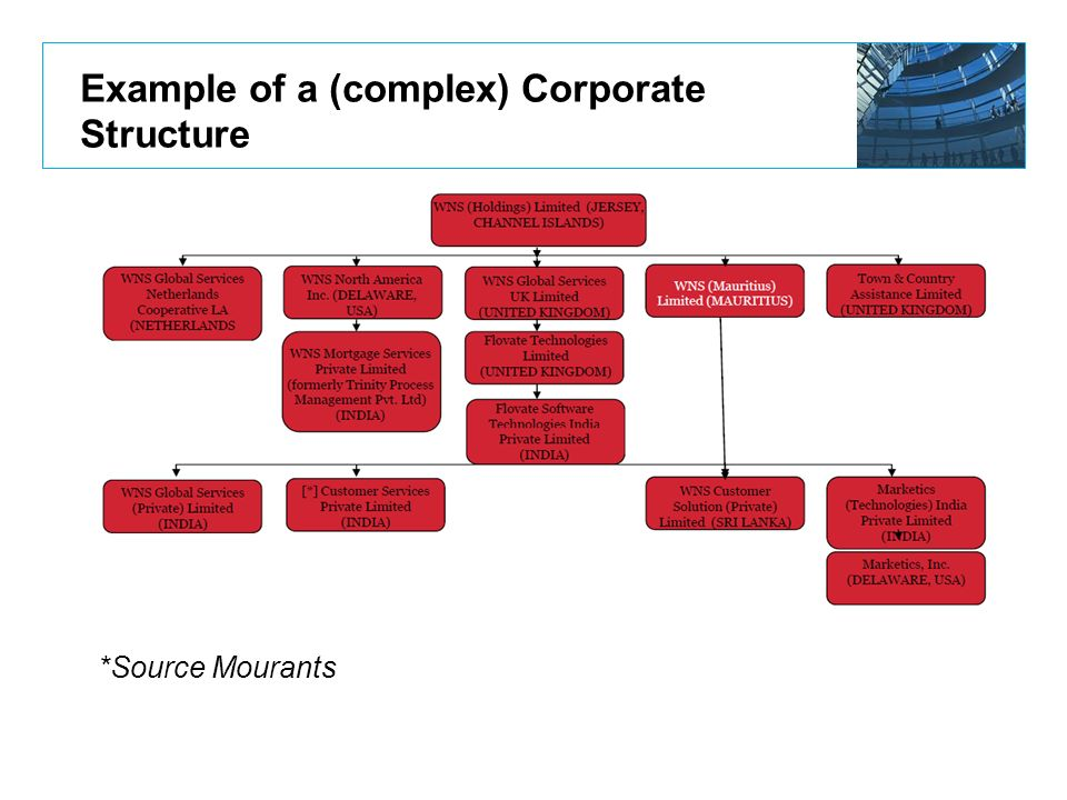 Example of a (complex) Corporate Structure