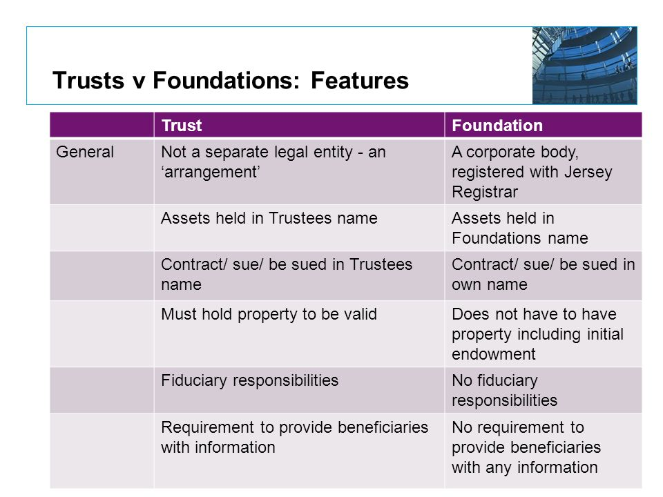 Trusts v Foundations: Features
