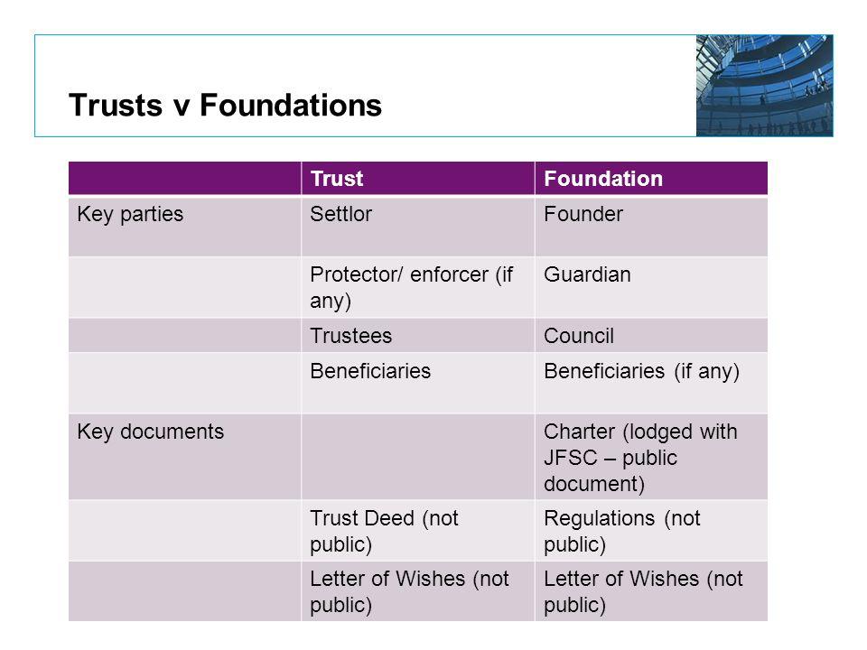 Trusts v Foundations Trust Foundation Key parties Settlor Founder