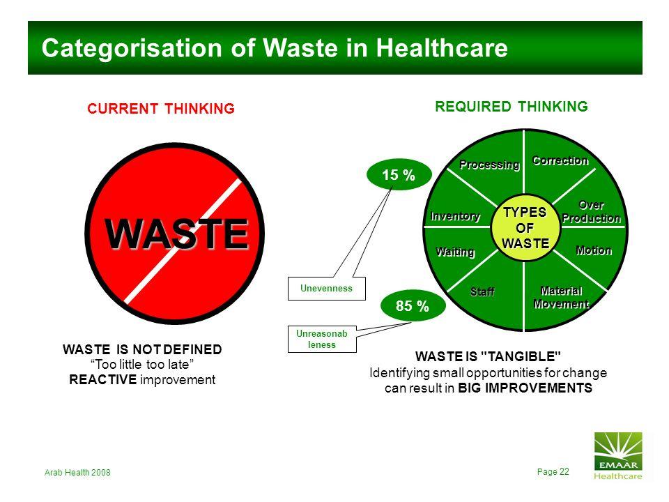 WASTE Categorisation of Waste in Healthcare Source: GMS Training