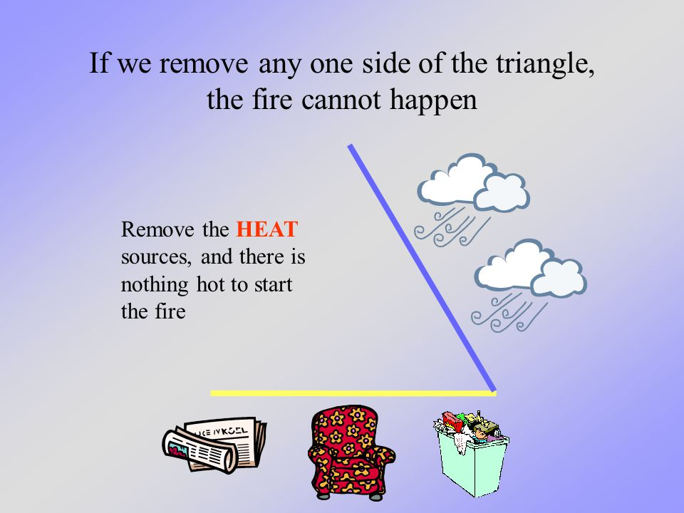 If we remove any one side of the triangle, the fire cannot happen