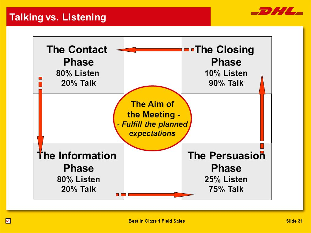 The Contact Phase The Closing The Persuasion The Information