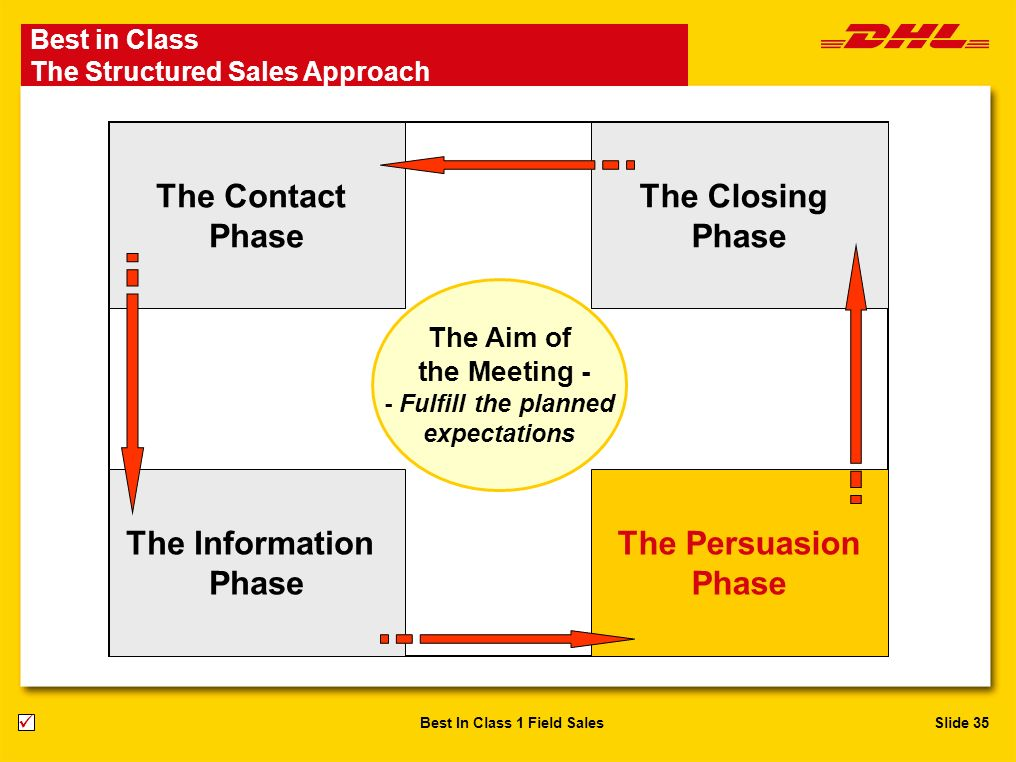 The Contact Phase The Closing Phase The Information Phase