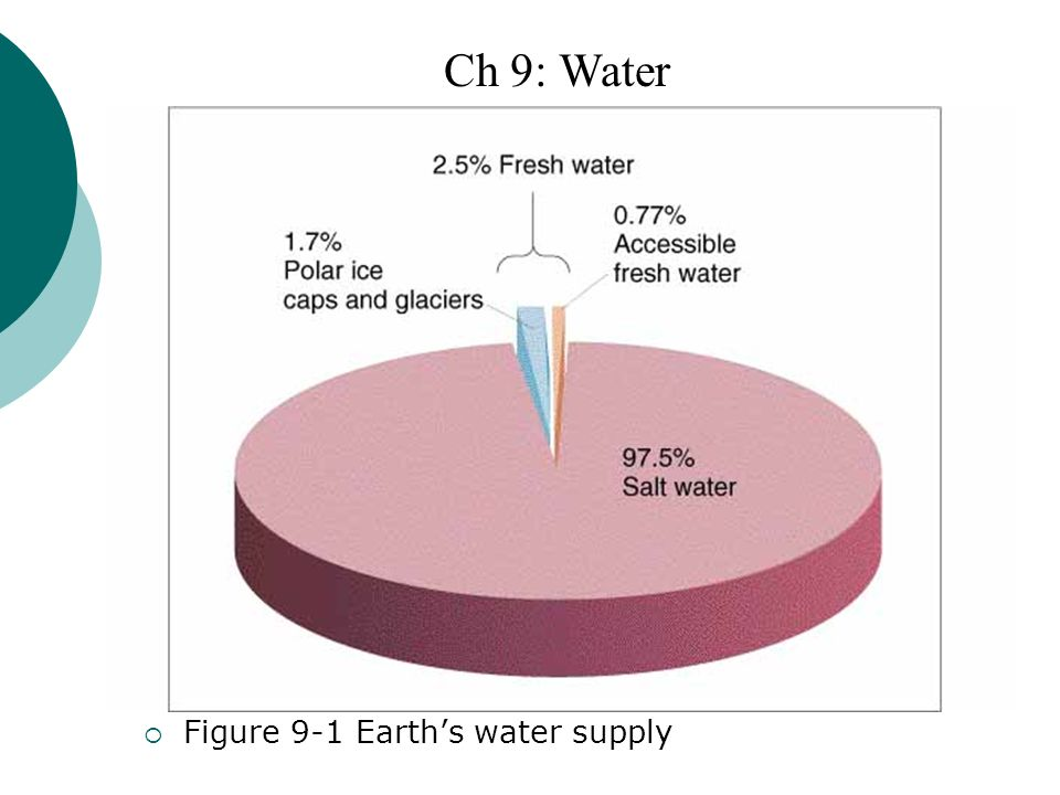 Ch 9: Water Figure 9-1 Earth's water supply