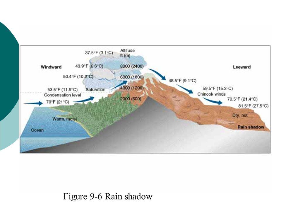 Rain shadow Figure 9-6 Rain shadow