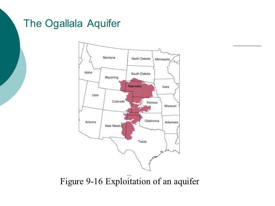 The Ogallala Aquifer Figure 9-16 Exploitation of an aquifer