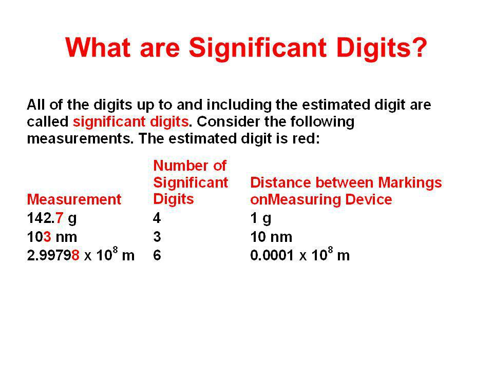 What are Significant Digits