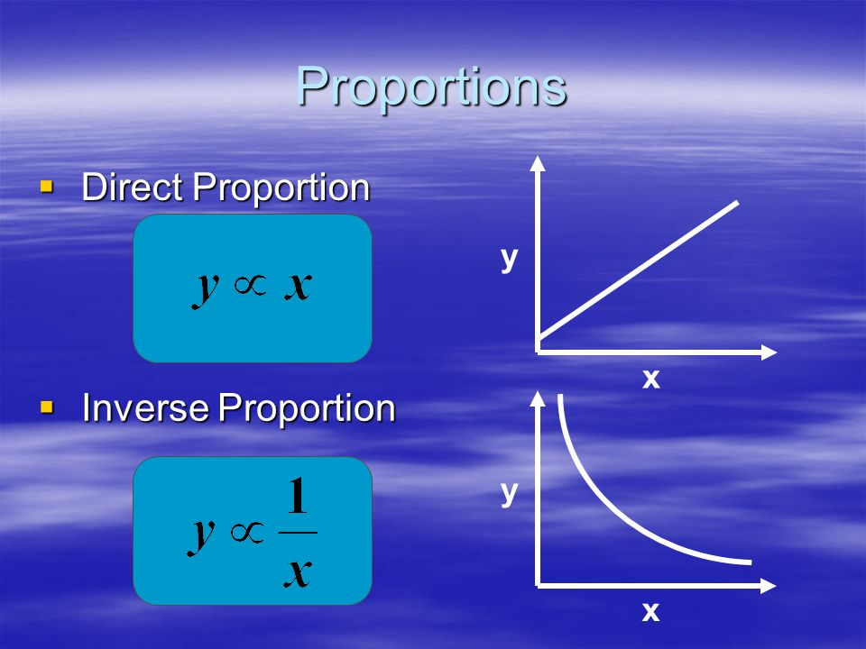 Proportions Direct Proportion y x Inverse Proportion y x