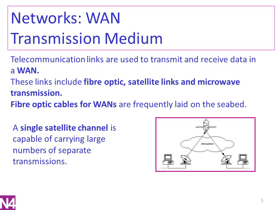 Networks: WAN Transmission Medium