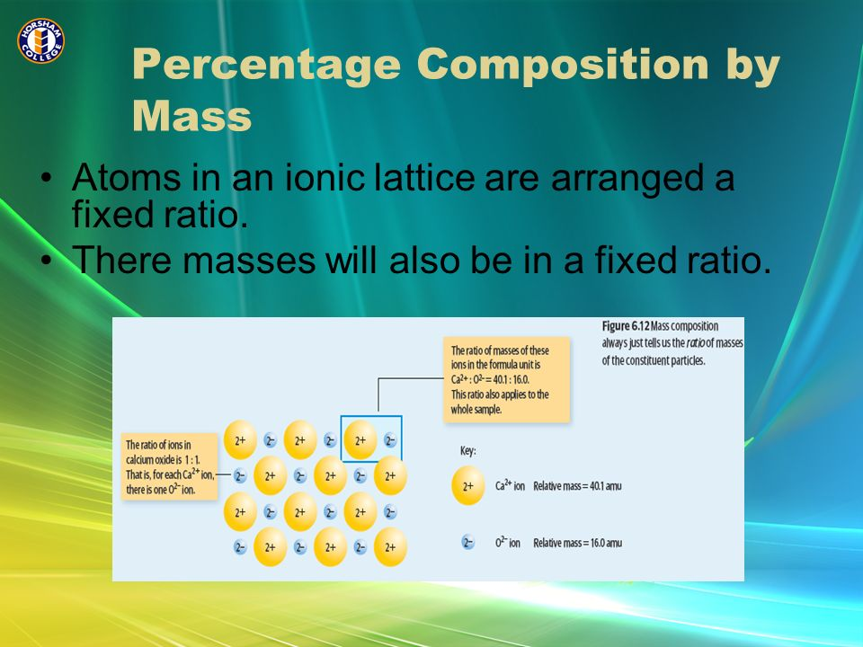 Percentage Composition by Mass