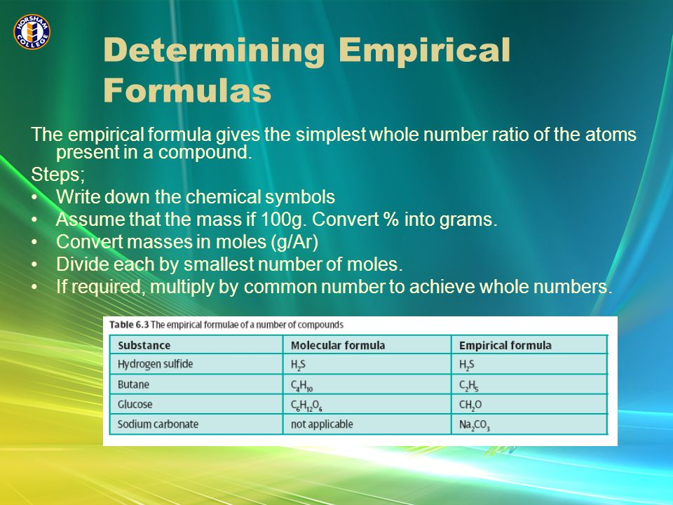 Determining Empirical Formulas