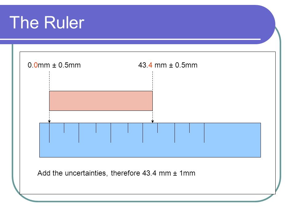 The Ruler 0.0mm ± 0.5mm 43.4 mm ± 0.5mm Add the uncertainties, therefore 43.4 mm ± 1mm
