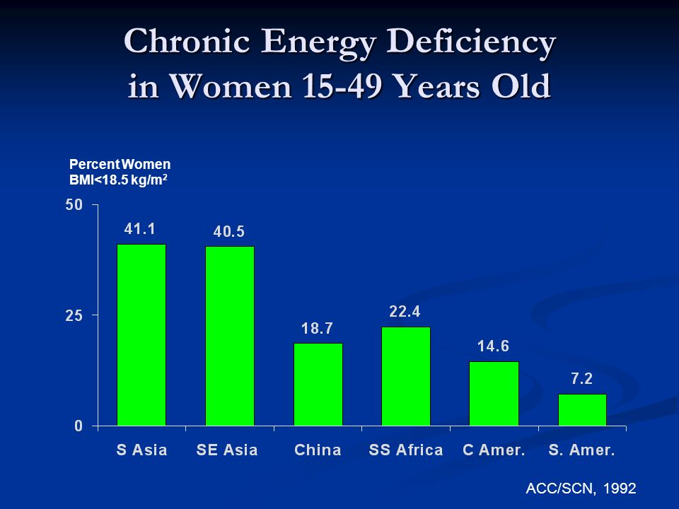 Chronic Energy Deficiency in Women 15-49 Years Old