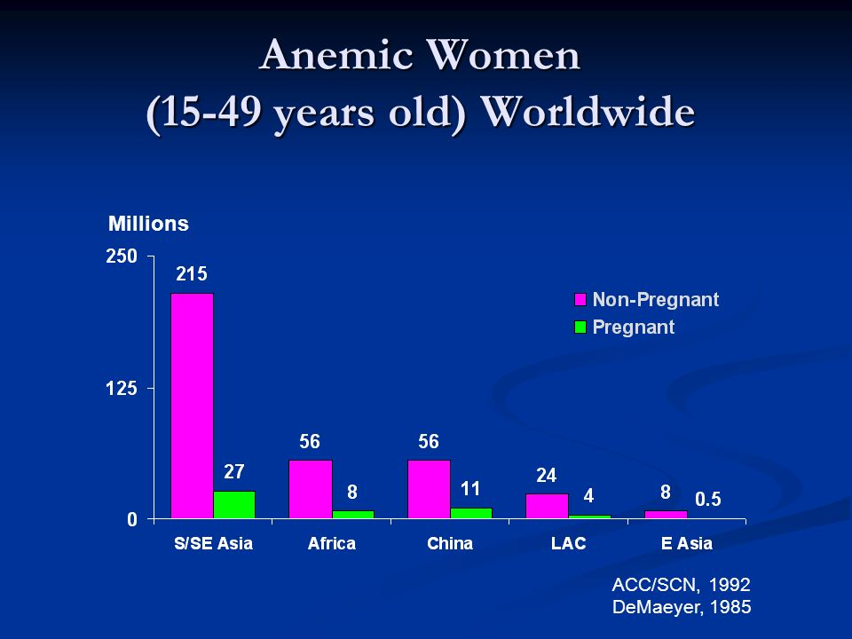 Anemic Women (15-49 years old) Worldwide