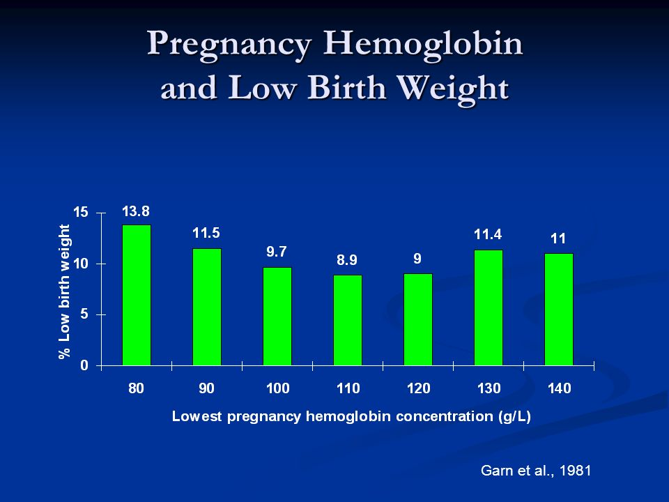 Pregnancy Hemoglobin and Low Birth Weight