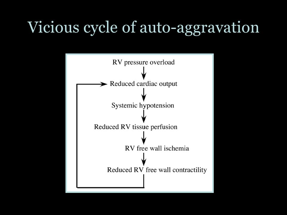 Vicious cycle of auto-aggravation