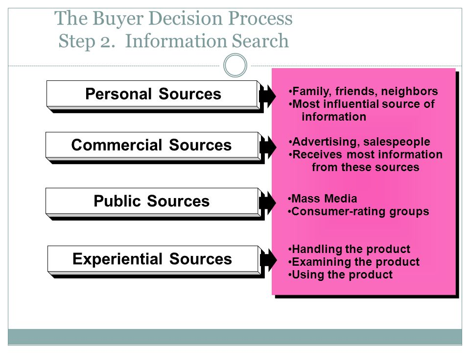 The Buyer Decision Process Step 2. Information Search