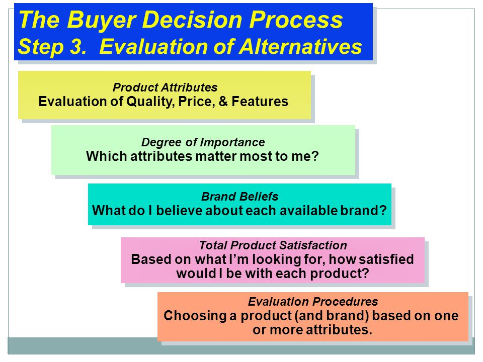 The Buyer Decision Process Step 3. Evaluation of Alternatives