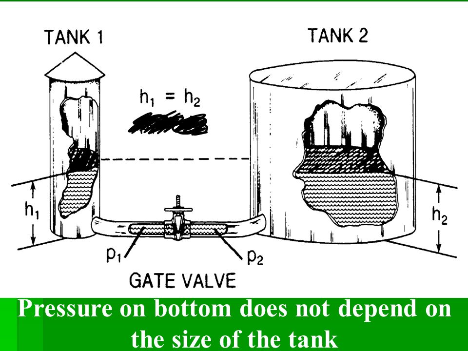 Pressure on bottom does not depend on the size of the tank