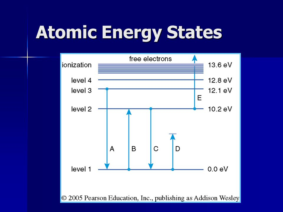Atomic Energy States