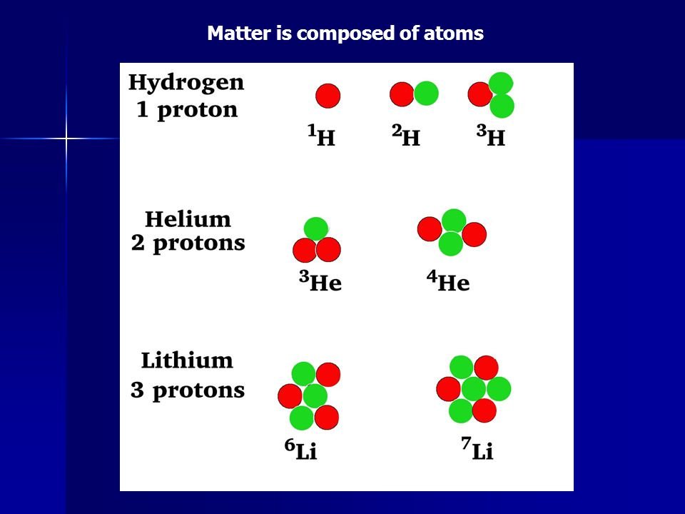 Matter is composed of atoms