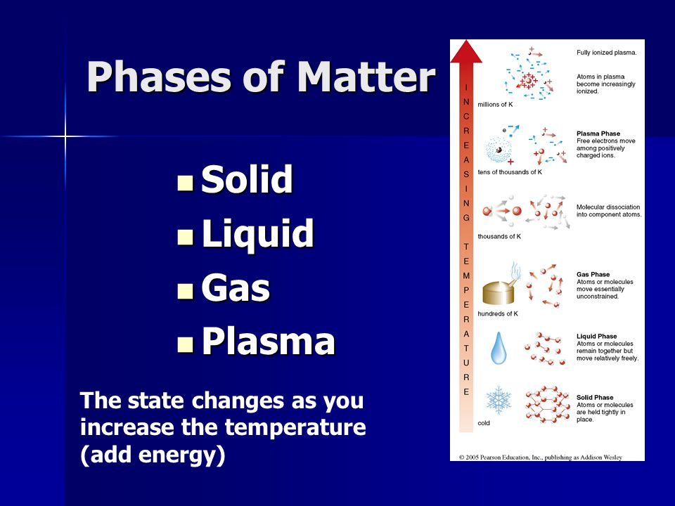 Phases of Matter Solid Liquid Gas Plasma