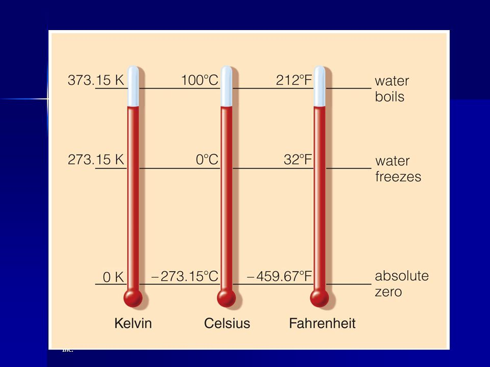 Temperature Scales Use this figure to review temperature scales.