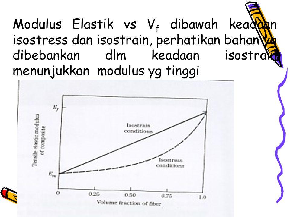 Modulus Elastik vs Vf dibawah keadaan isostress dan isostrain, perhatikan bahan yg dibebankan dlm keadaan isostrain menunjukkan modulus yg tinggi