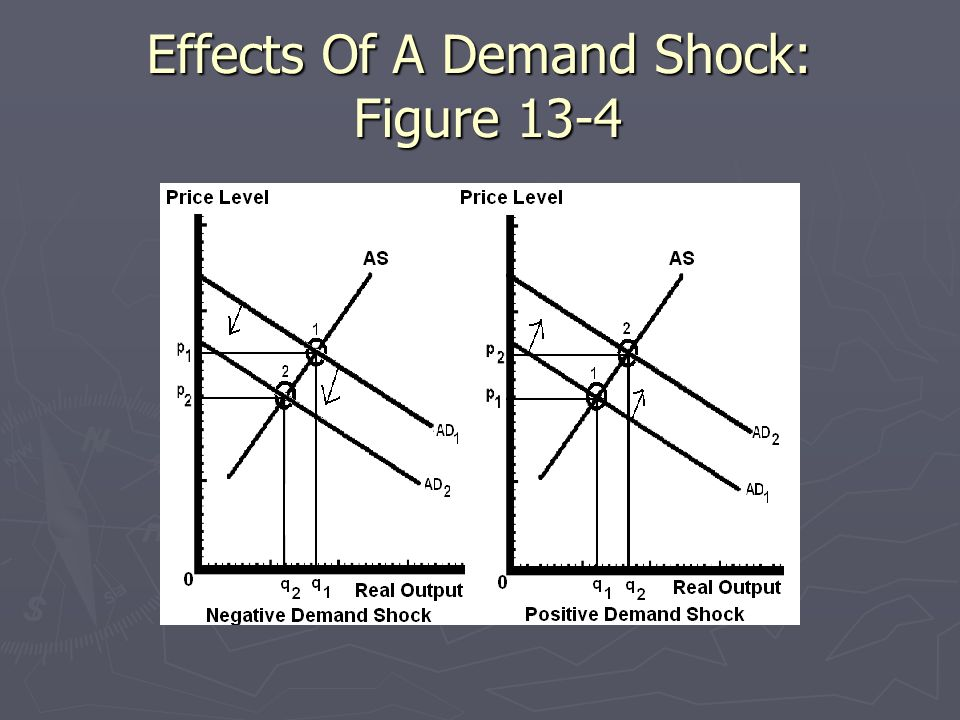 Effects Of A Demand Shock: Figure 13-4