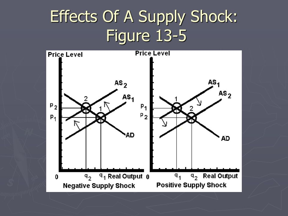 Effects Of A Supply Shock: Figure 13-5