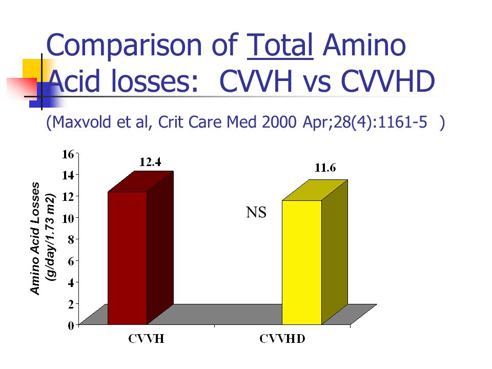 Comparison of Total Amino Acid losses: CVVH vs CVVHD (Maxvold et al, Crit Care Med 2000 Apr;28(4): )