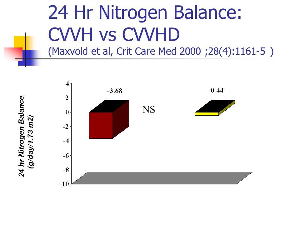 24 Hr Nitrogen Balance: CVVH vs CVVHD (Maxvold et al, Crit Care Med 2000 ;28(4):1161-5 )