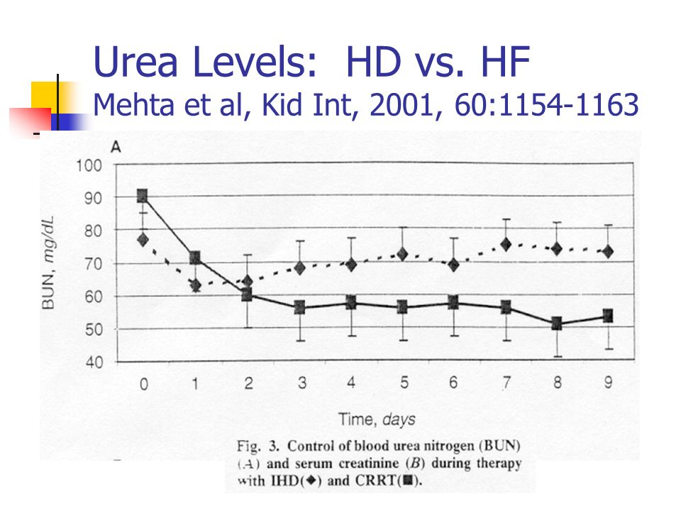 Urea Levels: HD vs. HF Mehta et al, Kid Int, 2001, 60: