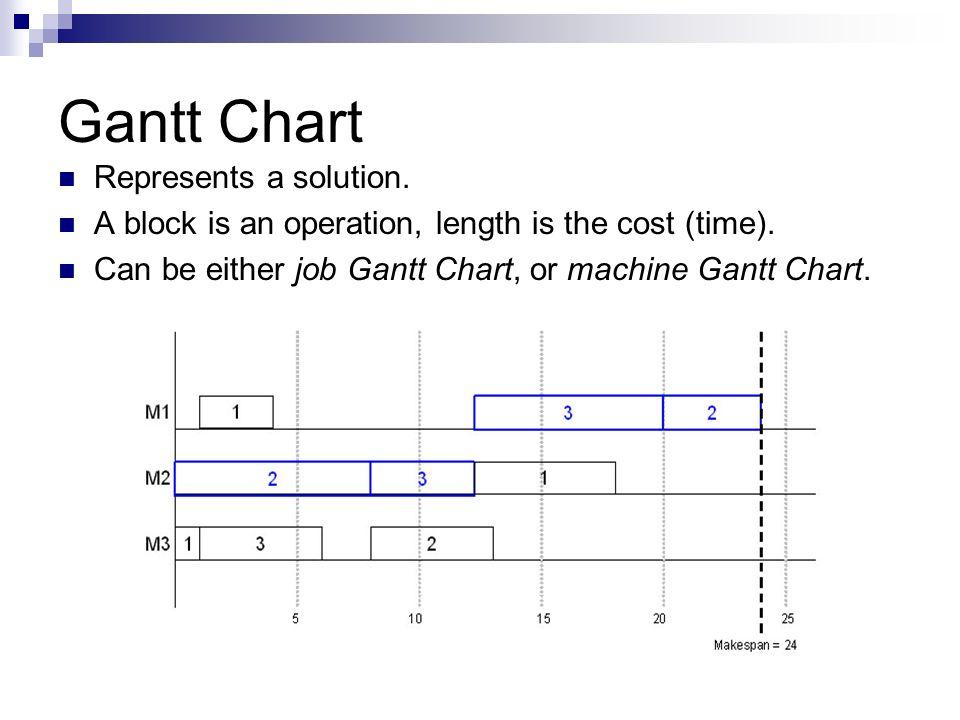 Gantt Chart Represents a solution.