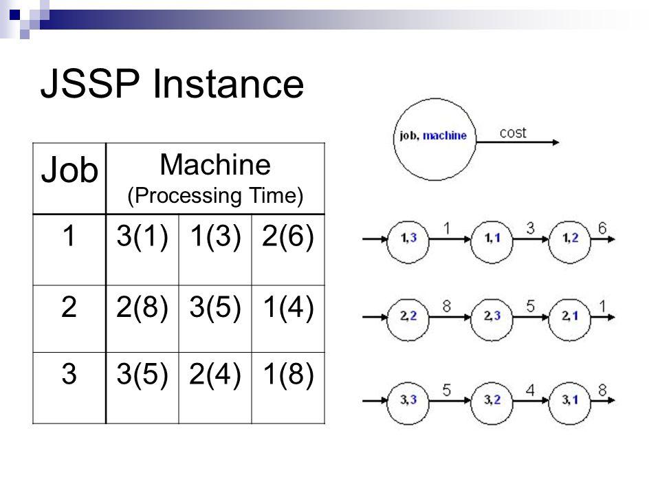 JSSP Instance Job Machine 1 3(1) 1(3) 2(6) 2 2(8) 3(5) 1(4) 3 2(4)