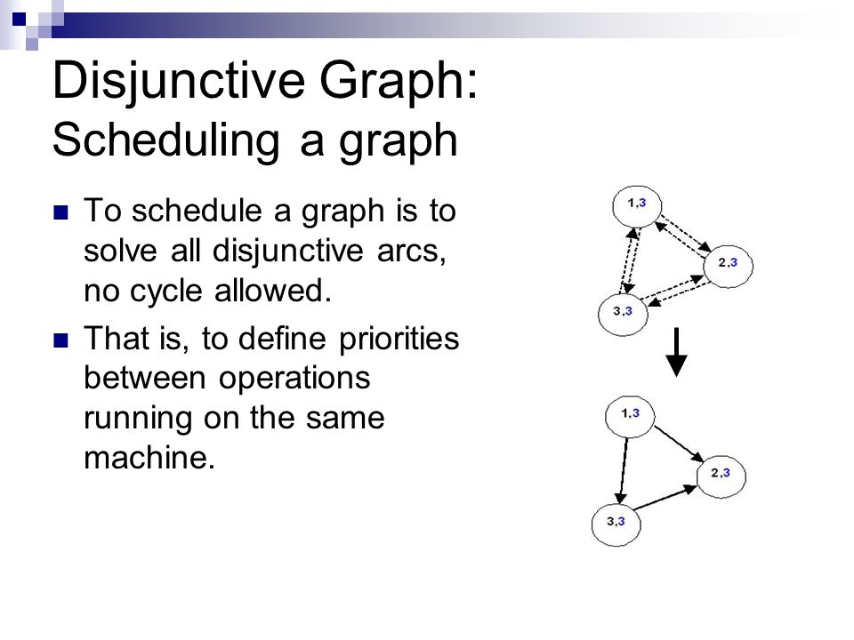 Disjunctive Graph: Scheduling a graph