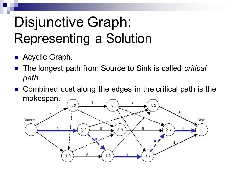 Disjunctive Graph: Representing a Solution