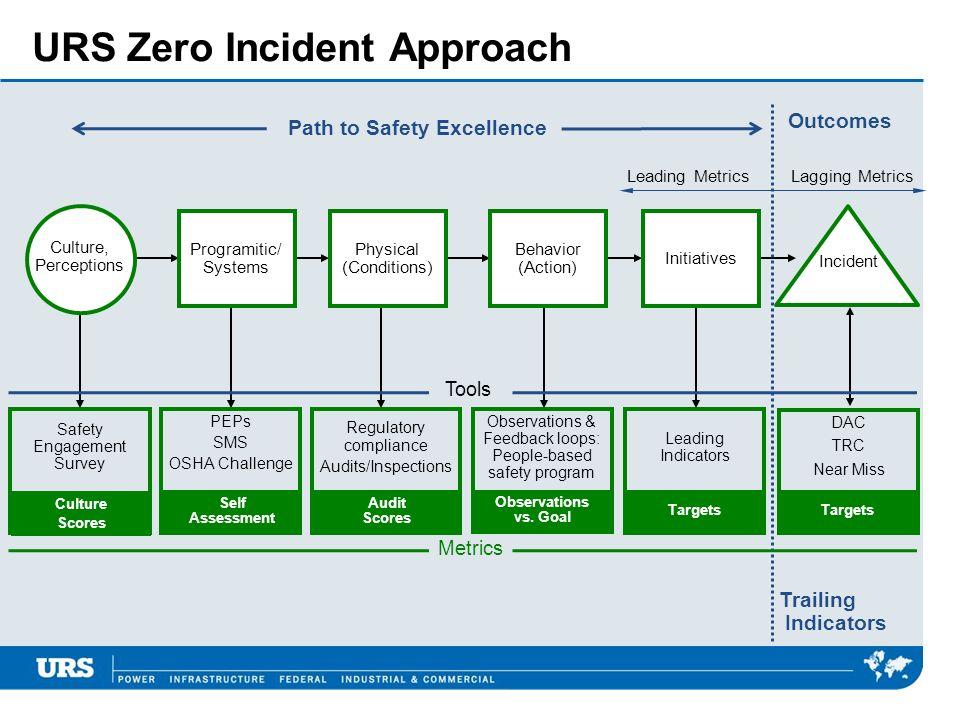 URS Zero Incident Approach
