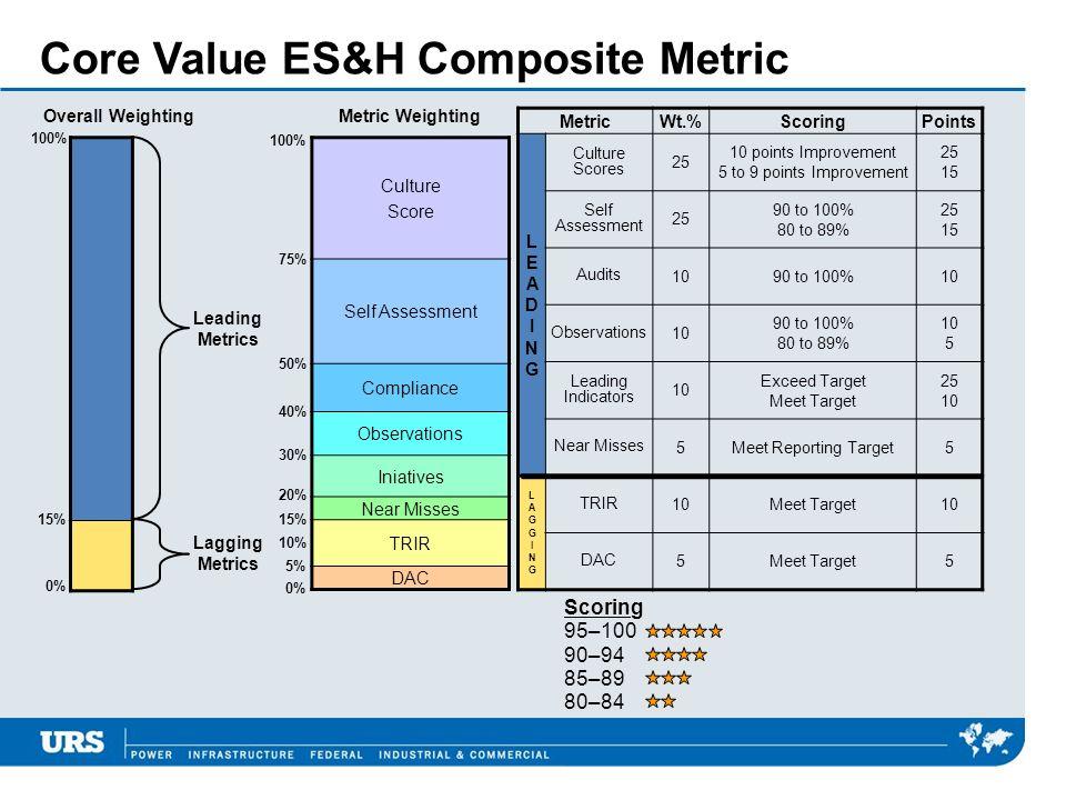 Core Value ES&H Composite Metric