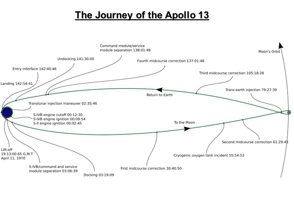 The Journey of the Apollo 13