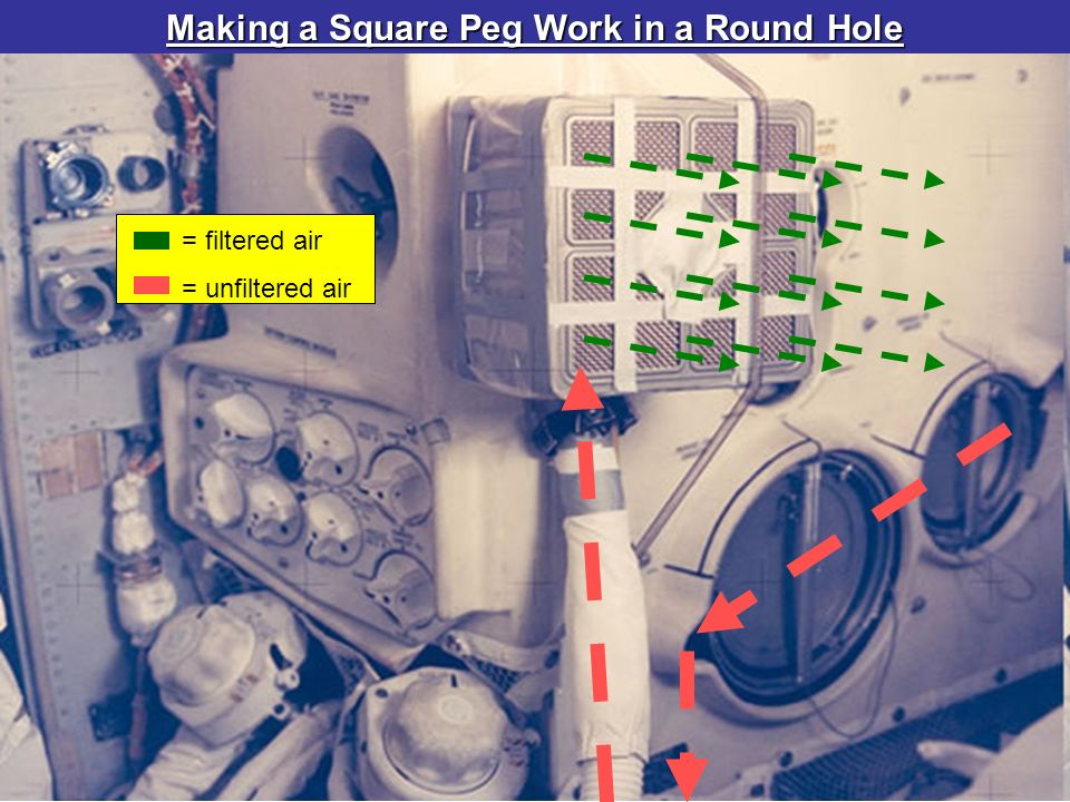 Making a Square Peg Work in a Round Hole