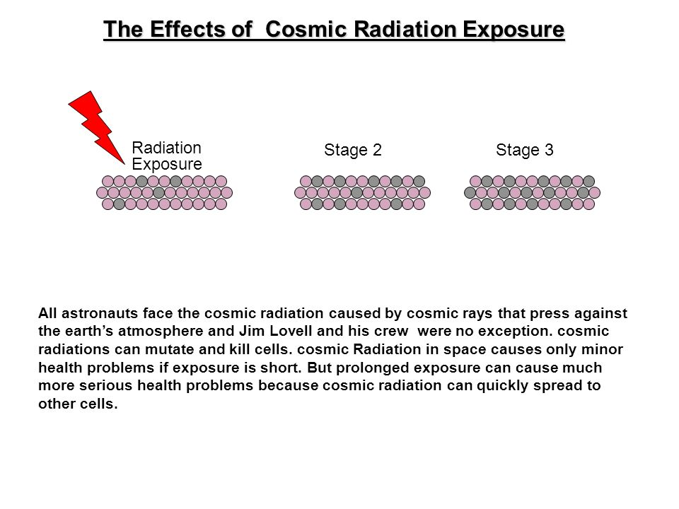 The Effects of Cosmic Radiation Exposure