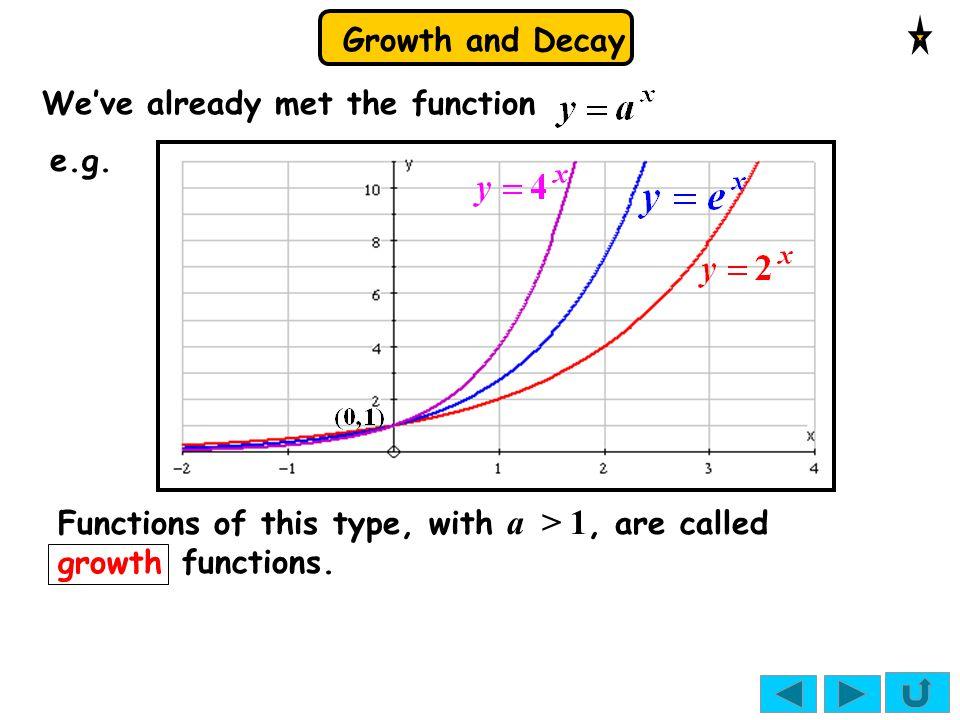 We've already met the function