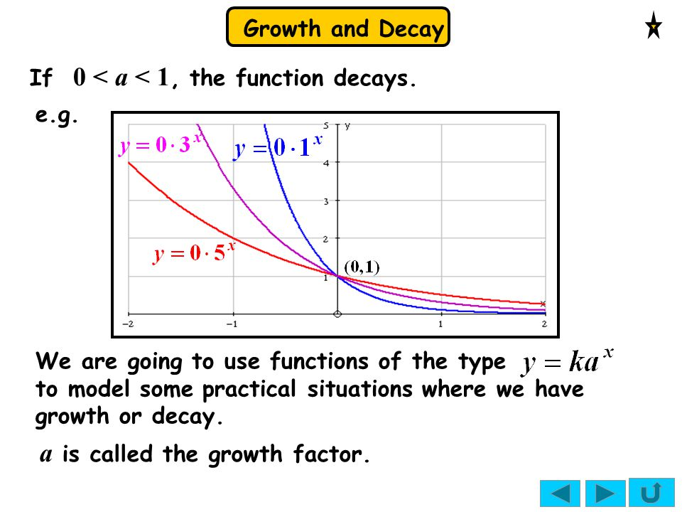 a is called the growth factor.