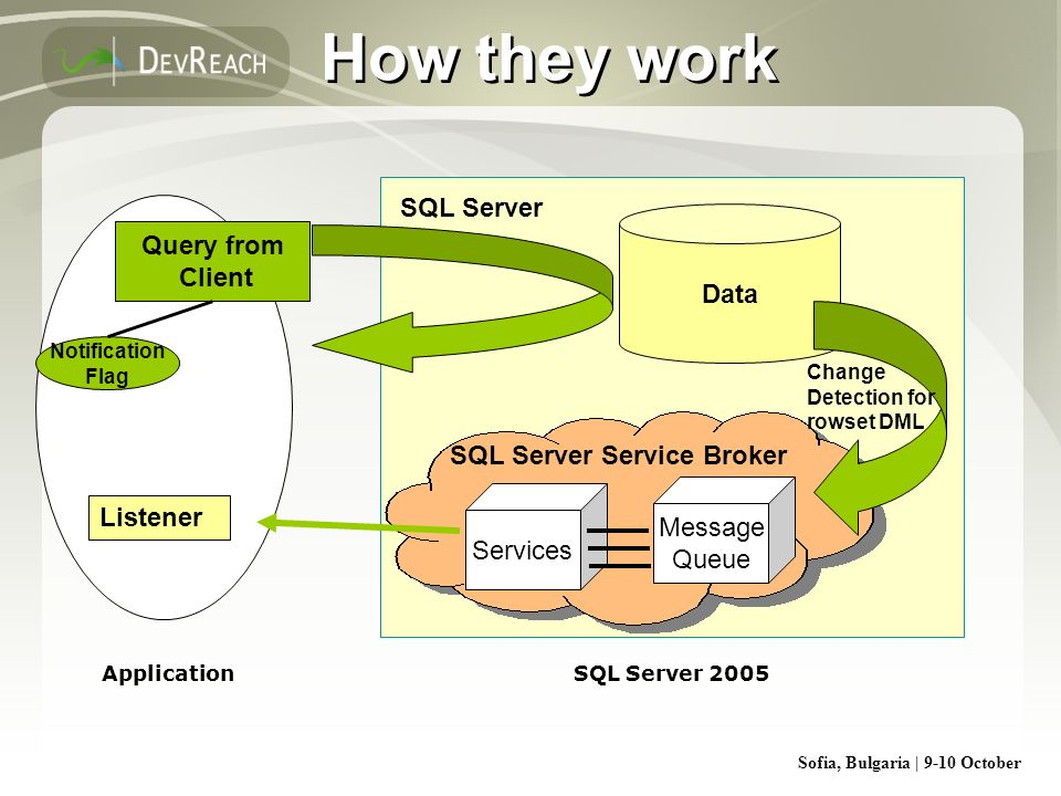 How they work SQL Server Query from Client Data