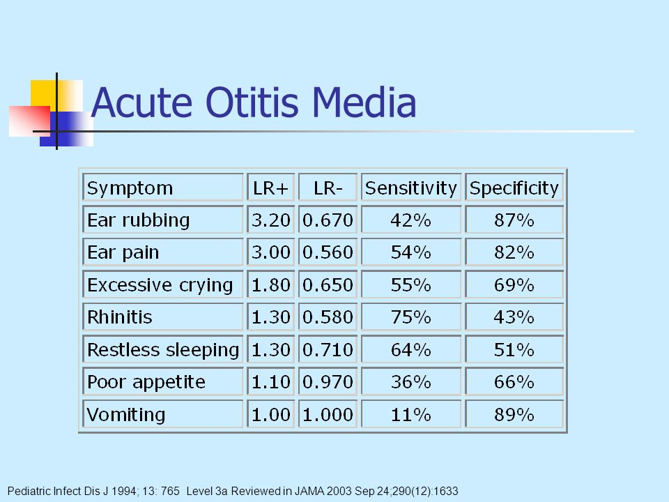 Acute Otitis Media Pediatric Infect Dis J 1994; 13: 765 Level 3a Reviewed in JAMA 2003 Sep 24;290(12):1633.