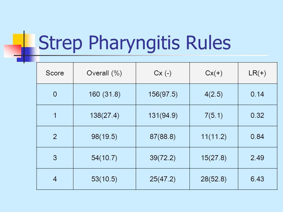 Strep Pharyngitis Rules