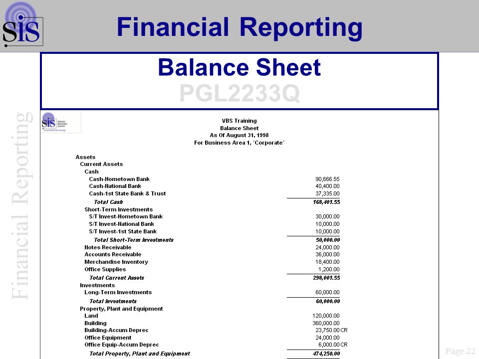 Financial Reporting Financial Reporting Balance Sheet PGL2233Q Page 22