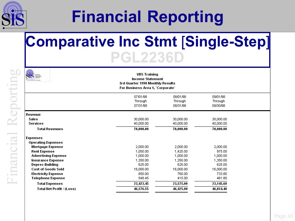 Comparative Inc Stmt [Single-Step] PGL2236D